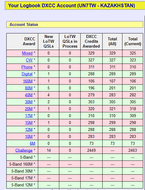 Screenshot-2018-1-25 Your Logbook DXCC Award Account(2).png
