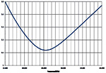antenna-swr